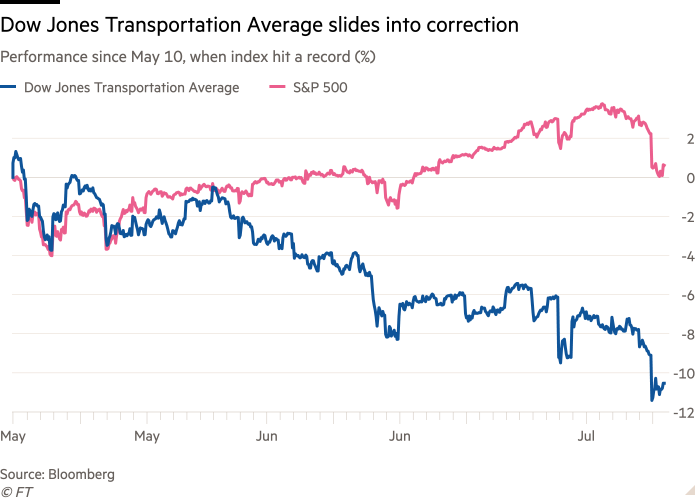 Line chart of performance since May 10, when index hit a record (%) showing Dow Jones Transportation Average slides into correction