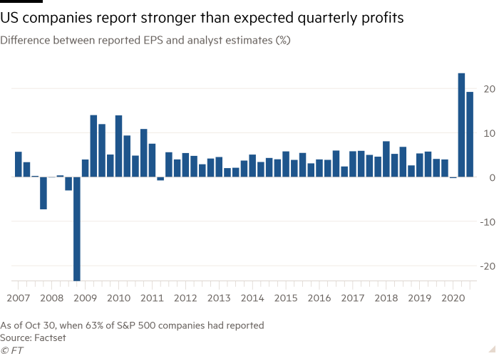 Column chart of difference between reported EPS and analyst estimates (%) showing US companies report stronger than expected quarterly profits