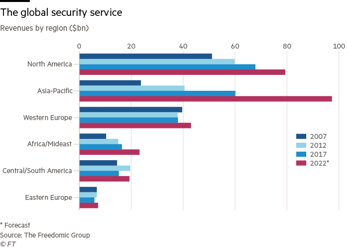 The global security service