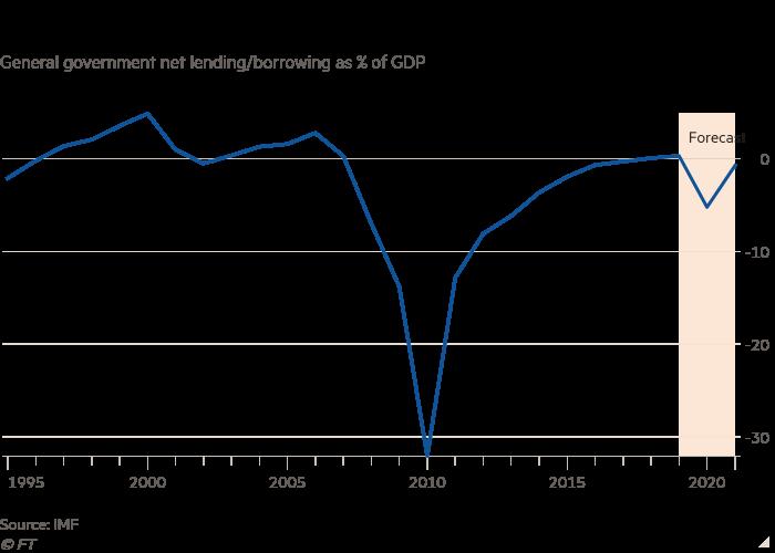 """一般政府净贷款/借款折线图,占国内生产总值的百分比,显示冠状病毒使爱尔兰倒退法定预算监督机构爱尔兰财政顾问委员会代理主席塞巴斯蒂安·巴恩斯(Sebastian Barnes)说:""""下一届政府将需要就其相互竞争的支出和税收目标做出一些重要而艰难的决定。"""" </p> <p>估计两年内可能需要100亿欧元的刺激资金,以帮助经济恢复增长,但警告称,此后,新任政府将面临20亿至30亿欧元的""""财政"""" </p> <p>然而,理事会乐观地认为,可以避免在2008年后时期出现严重的紧缩政策;该委员会表示,要恢复冠状病毒感染前的经济活动可能需要两到三年半的时间,这比从2008年经济危机中恢复所花的11年要快得多。</p> <p>考虑到2008年经济危机后的支出削减和税收增加,政治家们在如何做出必要的预算调整方面做出了艰难的决定,这在政治上一直存在争议。 </p> <p> 2月份的选举是针对预算盈余和快速增长的预测制定的支出计划而进行的,这使得试图密封联盟协议的政党更难决定削减预算。</p> <p>大学的特蕾莎·里迪(Theresa Reidy)政治分析家科克大学(College Cork)说,目前主要的政治问题是爱尔兰的""""财政黑洞""""。 """"竞选活动是围绕经济增长的最佳情况而进行的。就我们现在所看到的而言,称之为最坏情况并不能完全反映出经济影响的程度。""""她说。</p> <div class="""