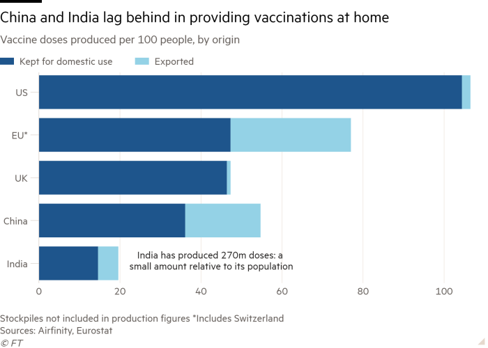 Bar chart of Vaccine doses produced per 100 people, by origin  showing China and India lag behind in providing vaccinations at home