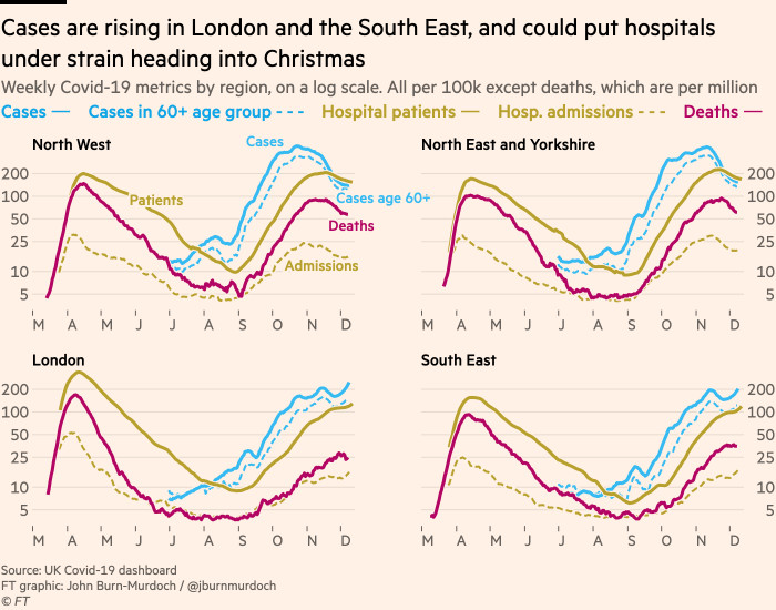 Chart showing that cases are rising in London and the South East, and could put hospitals under strain heading into Christmas