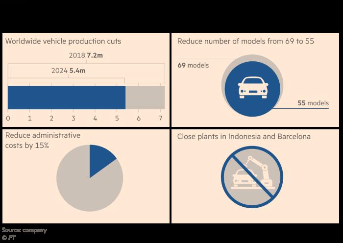 日产汽车如何希望节省28亿美元