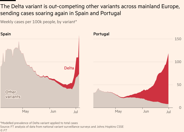 Chart showing that the Delta variant is out-competing other variants across mainland Europe, sending cases soaring again in Spain and Portugal