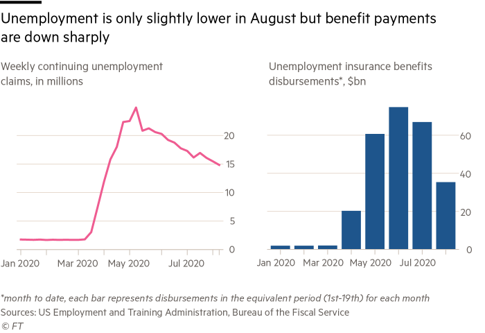 Graphic showing unemployment is only slightly lower in August but benefit payments are down sharply