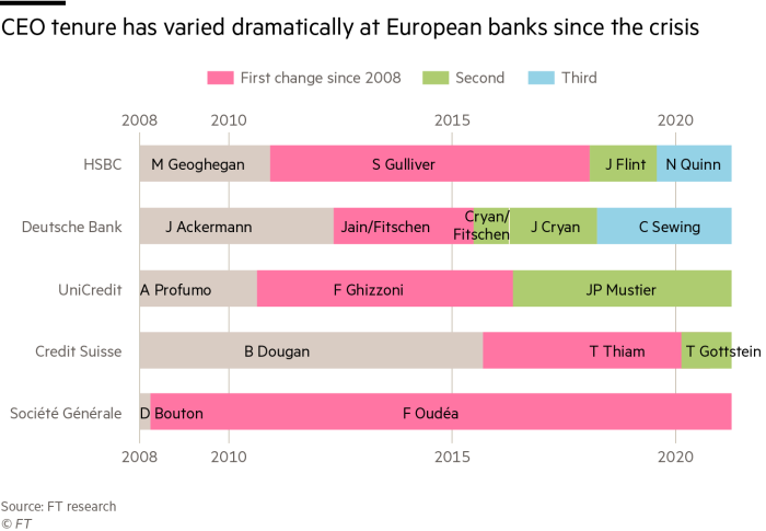 CEO tenure has varied dramatically at European banks since the crisis