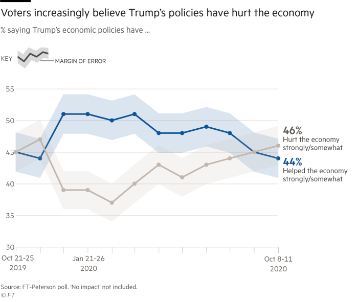 line charts showing voters increasingly believe Trump's policies have hurt the economy