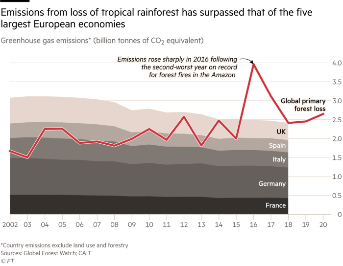 Chart showing greenhouse gas emissions (million tonnes of CO2 equivalent) excluding land use and forestry