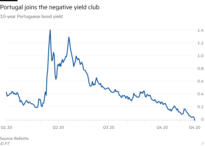 Line chart of 10-year Portuguese bond yield showing Portugal joins the negative yield club