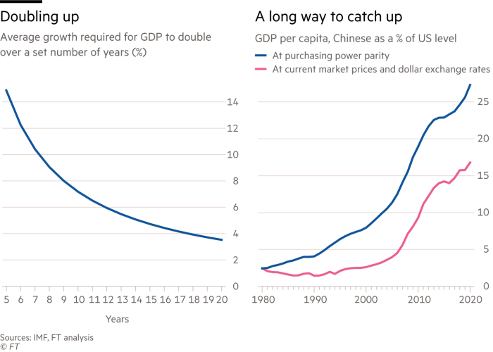 Two charts showing average growth required for GDP to double over a set number of years (%) and GDP per capita, Chinese as a % of US level