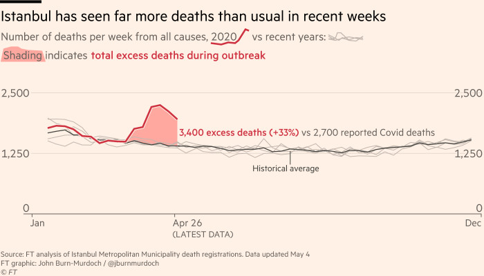 Chart showing Istanbul has recorded about 3,400 more deaths in recent weeks than during the same period in previous years, an increase of 33%