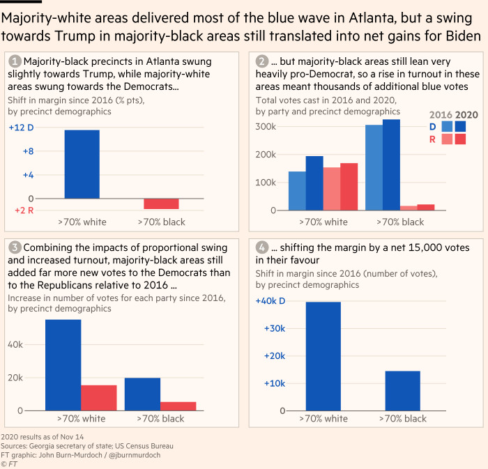 Charts showing that majority-white areas provided the bulk of Democratic gains in Atlanta, but voting patterns show how a relative swing towards Trump in majority-black areas still translated into net gains for Biden