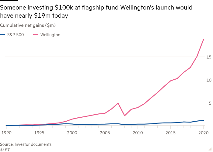 Line graph of cumulative net earnings (in millions of dollars) showing that a person investing $ 100,000 in the launch of the flagship Wellington fund would have almost $ 19 million today