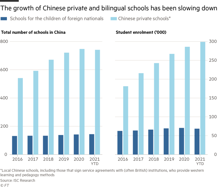 The growth of Chinese private and bilingual schools has been slowing down. Charts showing total number of schools in China and Student enrolment, broken down by Schools for the children of foreign nationals and Chinese private schools ('000)