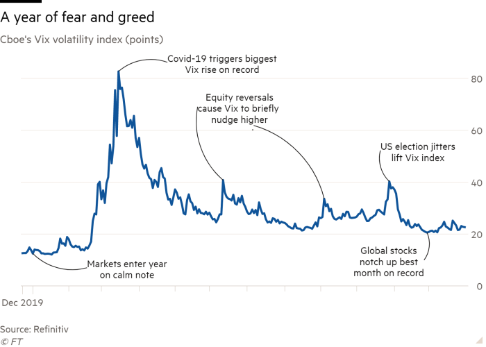 Line chart of Cboe's Vix volatility index (points) showing A year of fear and greed