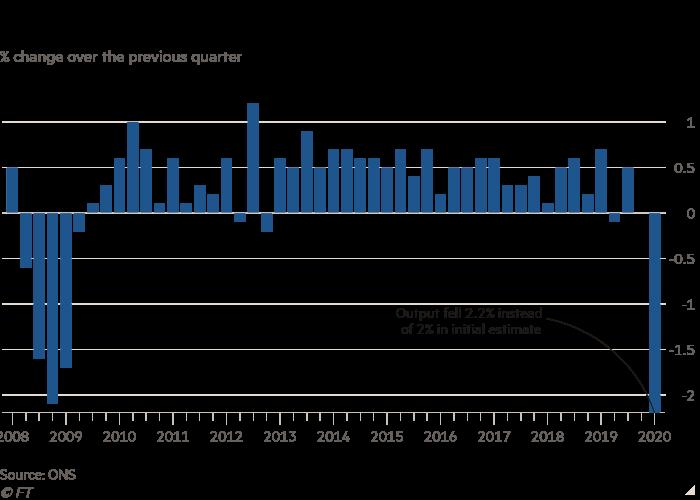 El gráfico de barras del cambio porcentual con respecto al trimestre anterior muestra que la disminución del PIB del Reino Unido se revisó a la baja en el primer trimestre.