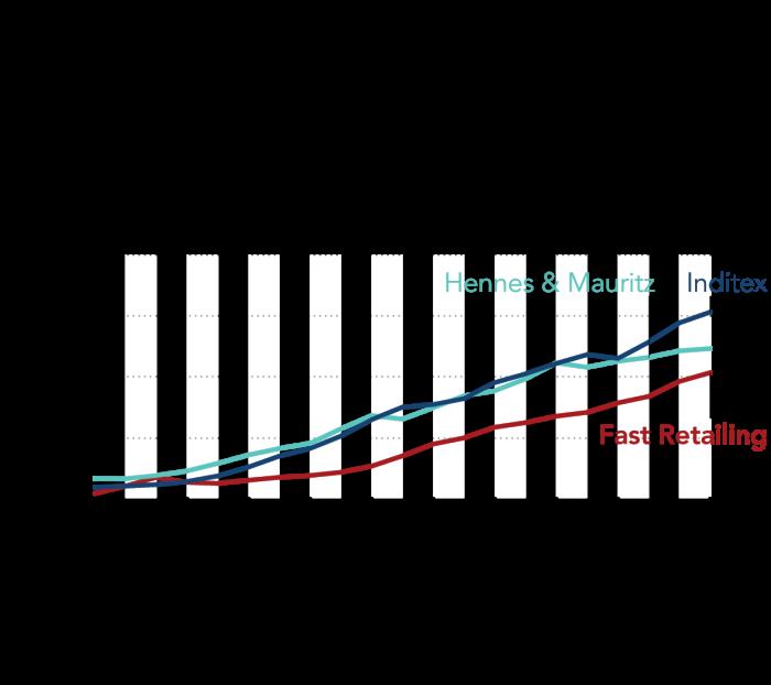 Nikkei Asia chart: Fast fashion, slow year