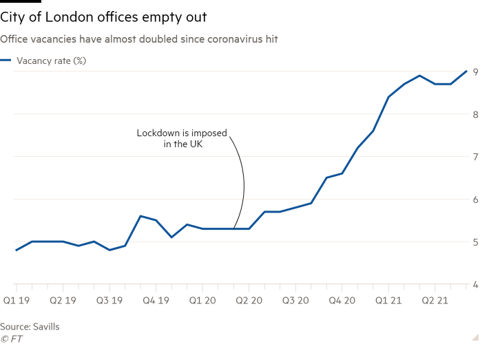Line chart of Office vacancies have almost doubled since coronavirus hit showing City of London offices empty out