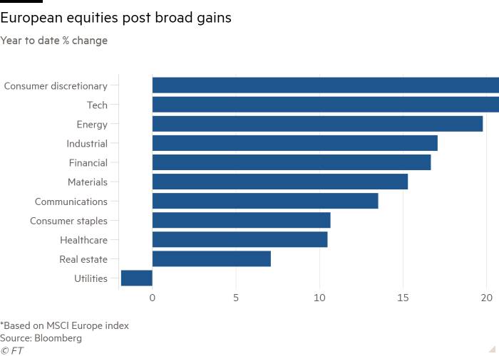 Bar chart of Year to date % change showing European equities post broad gains