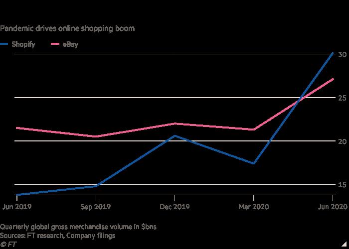 Line chart of quarterly global gross merchandise volume ($bn), showing that Shopify has overtaken eBay
