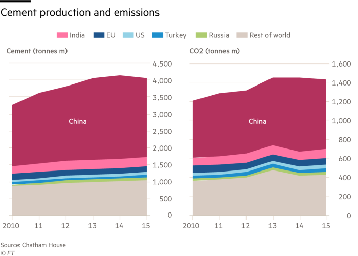 Chart showing cement production and emissions by country