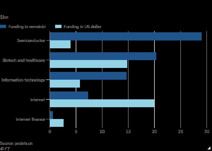 Graphique à barres de milliards de dollars montrant le financement de démarrage chinois par devise et par secteur l'année dernière