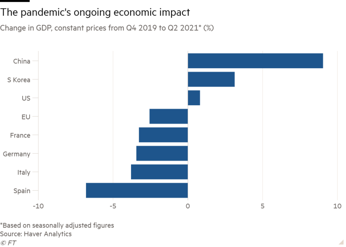 Bar chart of Change in GDP, constant prices from Q4 2019 to Q2 2021* (%) showing The pandemic's ongoing economic impact