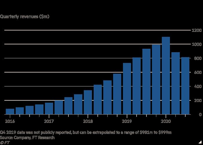 Column chart of Quarterly revenues ($m) showing WeWork revenues slide as pandemic bites