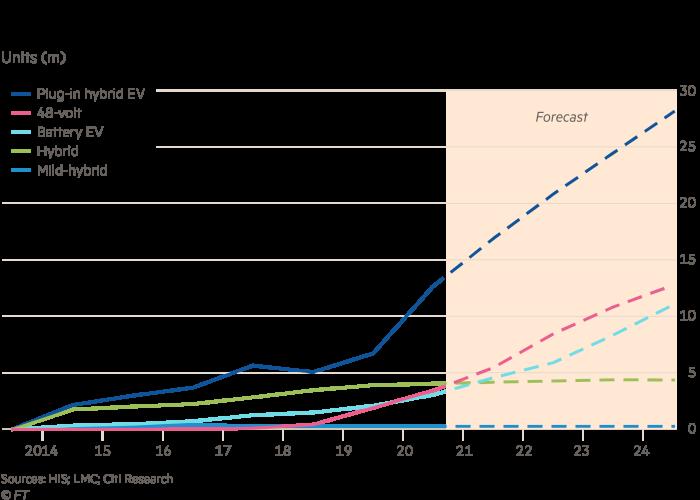 EV global demand forecasts
