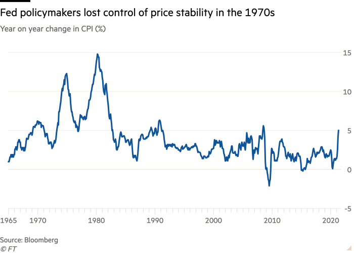 The line chart of CPI year-on-year change (%) shows that Fed policymakers lost control of price stability in the 1970s