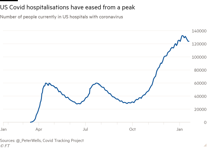 Line chart of Number of people currently in US hospitals with coronavirus showing US Covid hospitalisations have eased from a peak