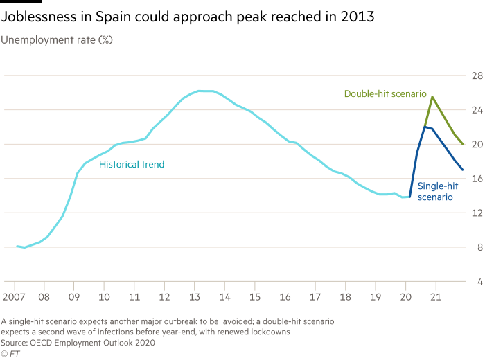 Chart sows unemployment rate (%) showing joblessness in Spain could approach peak reached in 2013