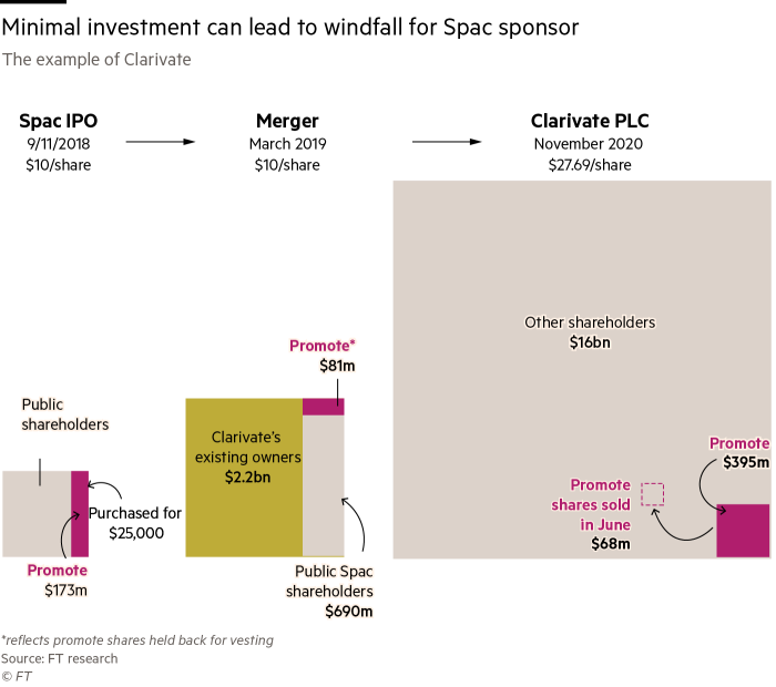 G2153_20X A diagram showing minimal investment can lead to windfall for Spac sponsor