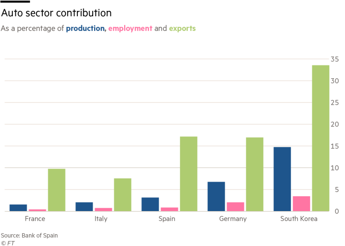 Bar chart showing Auto sector contribution as a per cent of production, employment and exports By country