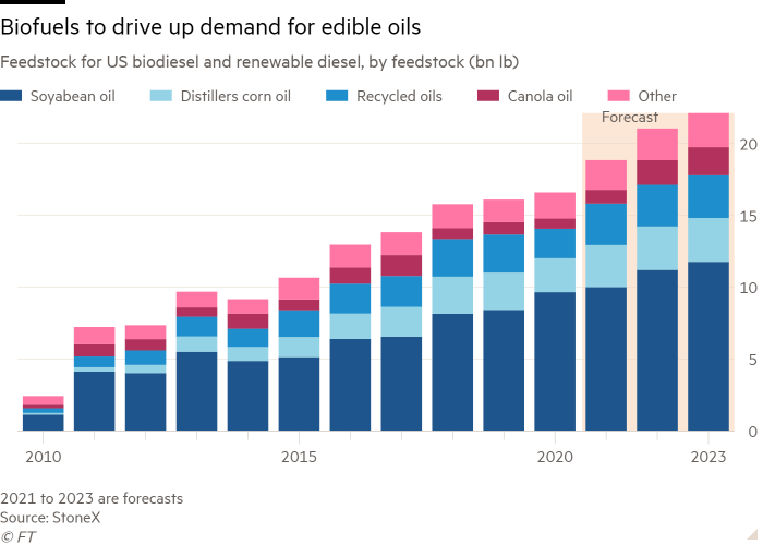 Column chart of Feedstock for US biodiesel and renewable diesel, by feedstock (bn lb) showing Biofuels to drive up demand for edible oils