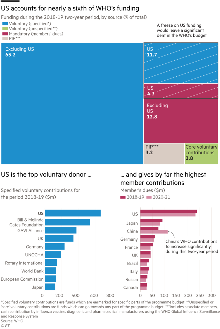Treemap and two bar charts showing a breakdown of the WHO funding and how the US accounts for a fifth