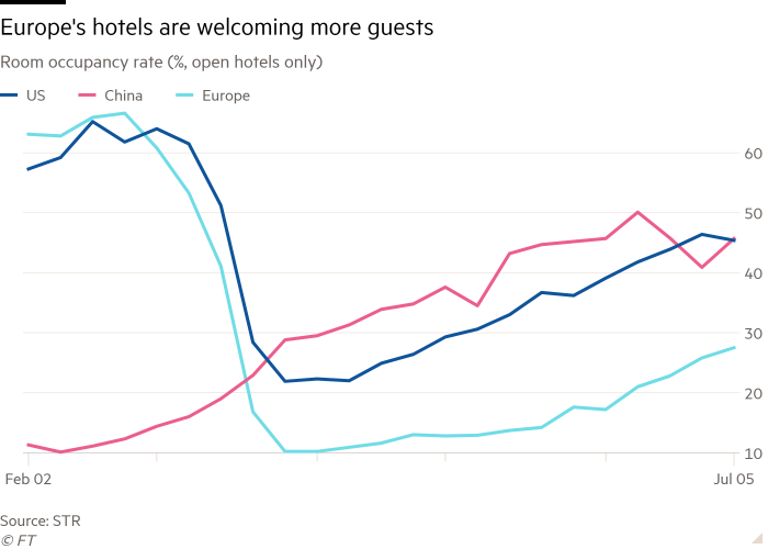 Line chart of % among open hotels showing Europe's hotel occupancy increases from very low levels