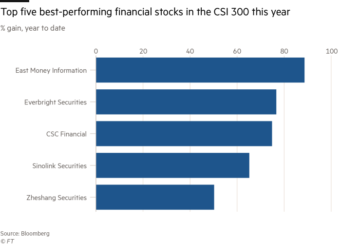 Chart showing % gain in the year to date of the top five best-performing financial stocks in the CSI 300