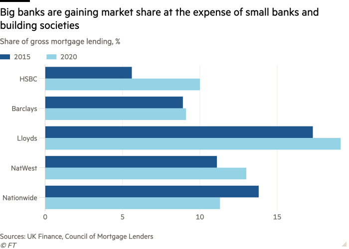 Bar graph of share of gross mortgage loans,% shows that large banks gain market share at the expense of small banks and building societies