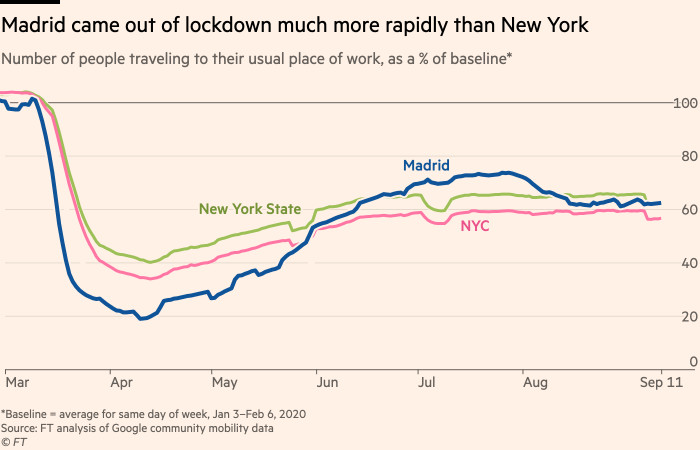 Chart showing that Madrid came out of lockdown much more rapidly than New York