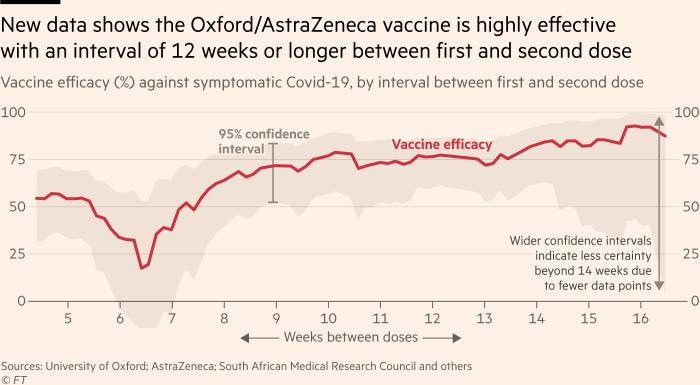Chart showing that the Oxford/AstraZeneca vaccine is highly effective with an interval of 12 weeks or longer between first and second dose