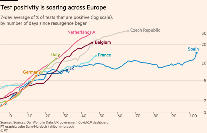 Chart showing that test positivity is soaring across Europe