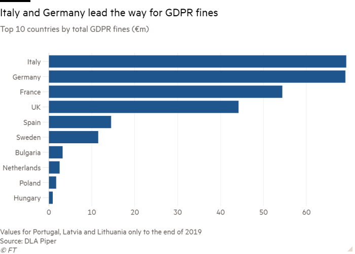 Bar chart of Top 10 countries by total GDPR fines (€m) showing Italy and Germany lead the way for GDPR fines