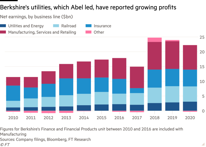 Column chart of Net earnings, by business line ($bn) showing Berkshire's utilities, which Abel led, have reported growing profits