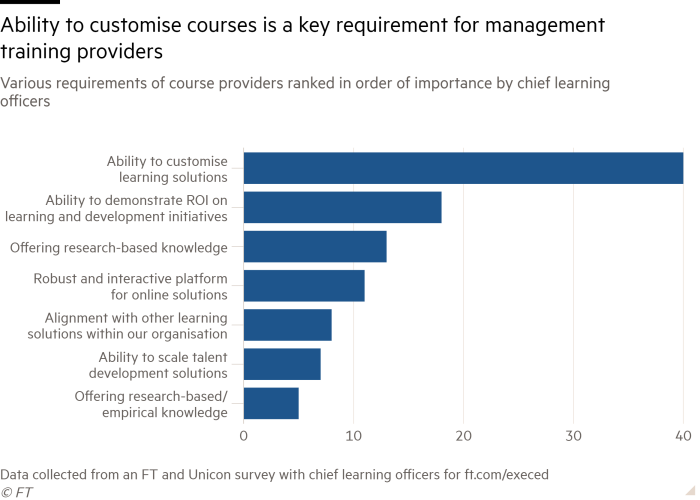Bar chart of Various requirements of course providers ranked in order of importance by chief learning officers showing Ability to customise courses is a key requirement for management training providers