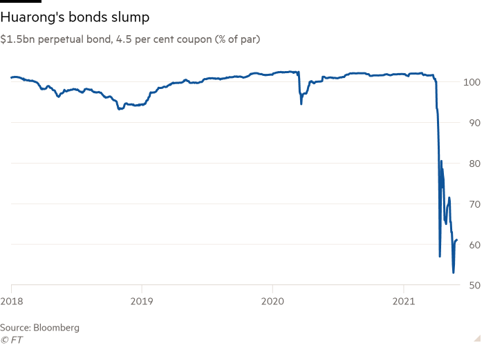 $ 1.5 billion perpetual bond line chart, 4.5 percent coupon (% par) showing Huarong bonds