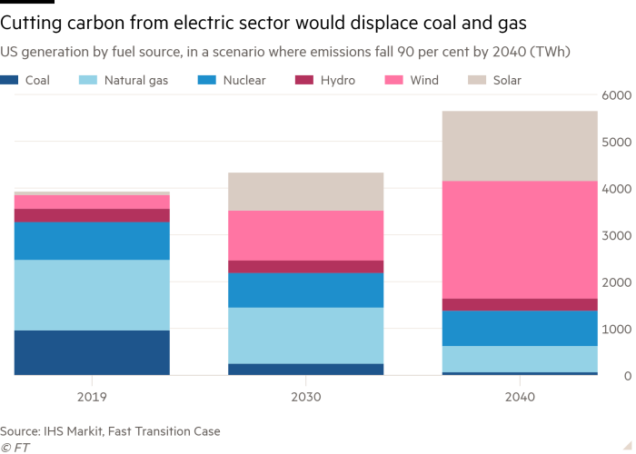 Column chart of US generation by fuel source, in a scenario where emissions fall 90 per cent by 2040 (TWh) showing Cutting carbon from electric sector would displace coal and gas