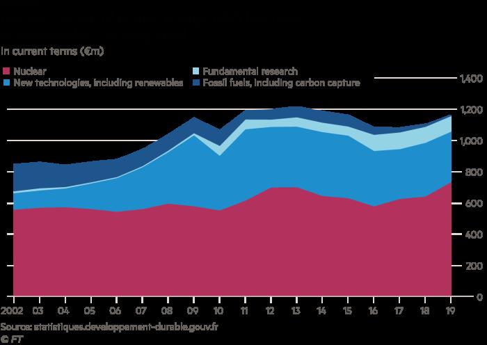 Graphique en couches montrant le rôle de la France dans le développement de la R&D nucléaire alors que la R&D renouvelable stagne