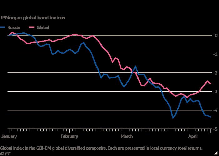 Line chart of JPMorgan global bond indices  showing Russian bonds have underperformed emerging market peers