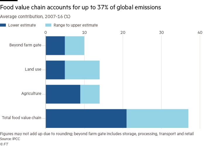 La cadena de valor alimentaria representa hasta el 37% de las emisiones globales